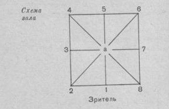 Схема танцевального зала