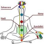 йога, танцы, кундалини йога