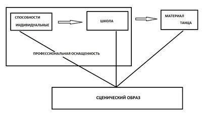 Структура обучения танцам